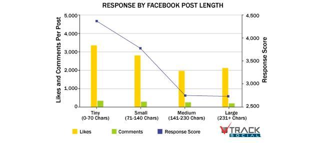 שיווק בפייסבוק - טקסט קצר עדיף מטקסט ארוך בפוסטים