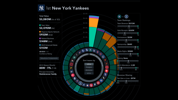 Major League Baseball Team Values