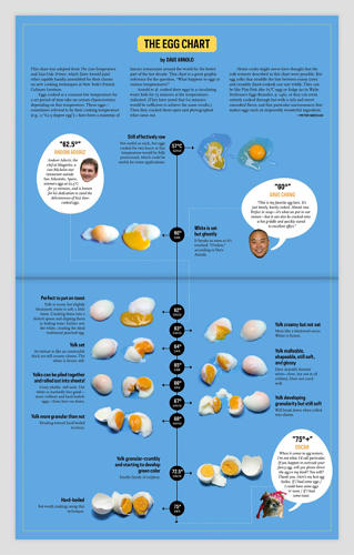 <p>An egg chart adapted from The Low-Temperature and Sous-Vide Primer, by Dave Arnold.</p>