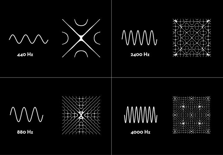 <p>Various patterns created by different vibrations.</p>