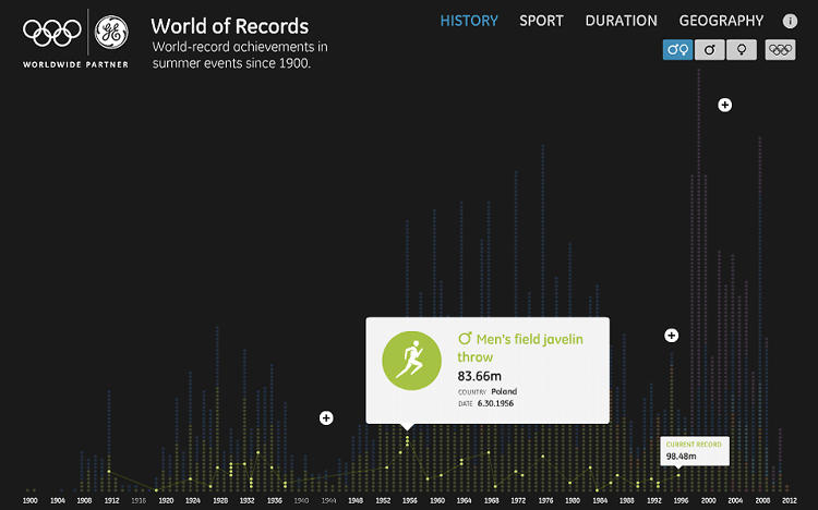 <p>The interactive version lets you see how a particular world-record fares over time.</p>