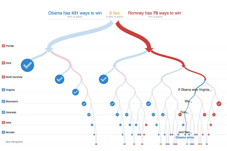 <p>There are also five scenarios that could result in a tie--but there's only a %.98 chance of that happening.</p>