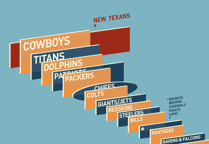 <p>But the Houston Texans are making a play for the title, with a pair of 277-foot-long, end zone-mounted monster displays.</p>
