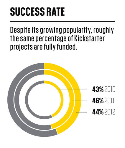 <p>Despite more users bringing more dollars, success rate of projects continues to hover around 45%.</p>