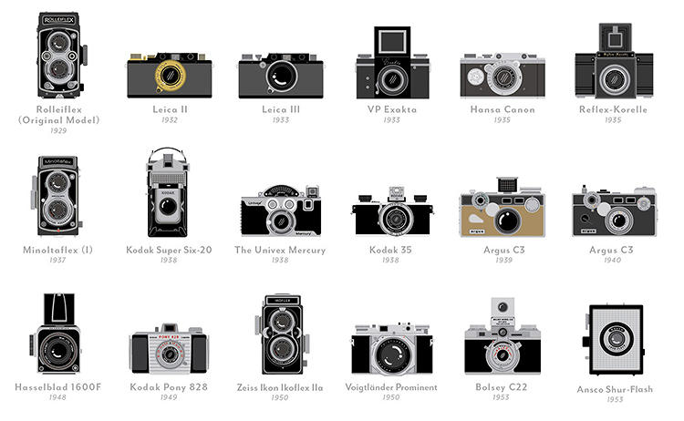 <p>One of the most striking things is how consistent cameras have stayed, in terms of basic form factor, over the last 80 years.</p>