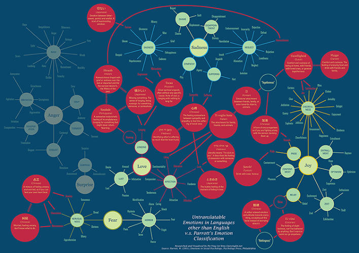 <p>See these red dots? Those are 19 emotions for which English has no words.</p>