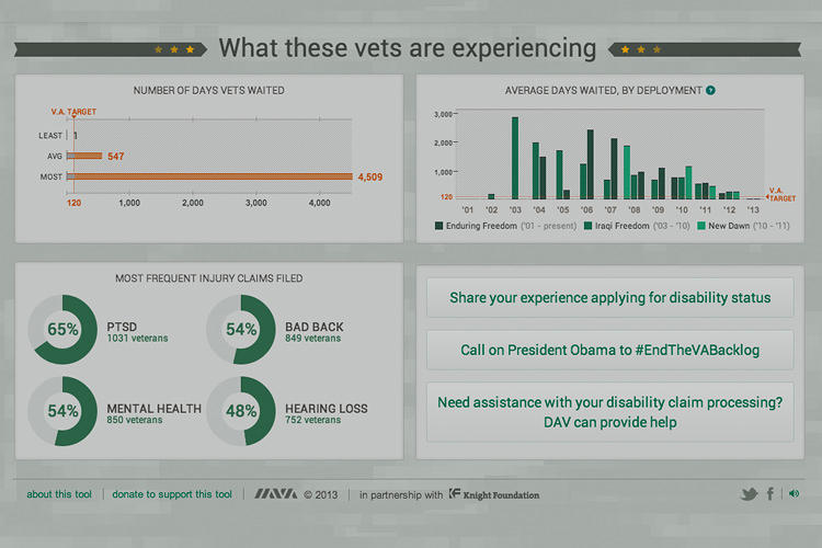 <p>The premise is to give you access to every bit of data for you to explore and make your own conclusions. But I'd bet the conclusion is pretty inevitable: That we treat our vets in a pretty lousy way.</p>