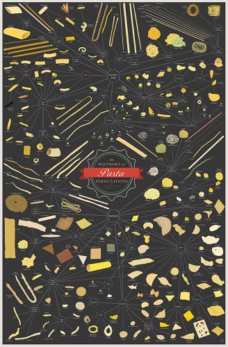 <p>This is <a href=&quot;http://popchartlab.com/collections/prints/products/the-plethora-of-pasta-permutations&quot; target=&quot;_blank&quot;>The Plethora of Pasta Permutations</a>, over 250 illustrations of pastas.</p>