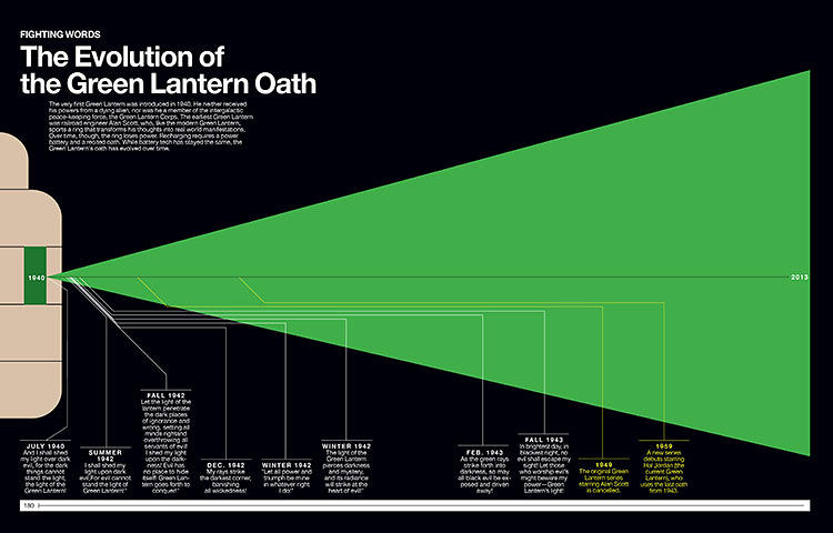 <p>The Green Lantern's oath has changed a lot over the years.</p>