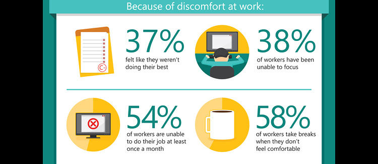 <p>In this (extremely unsexy) graphic, you realize just how big a problem workplace discomfort can be.</p>