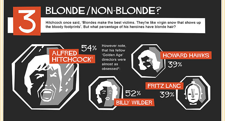 <p>Fritz Lang and Hitchcock both had a thing for blondes.</p>