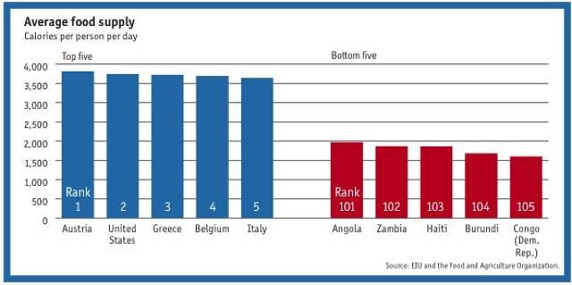 food insecurity in sub saharan africa pdf