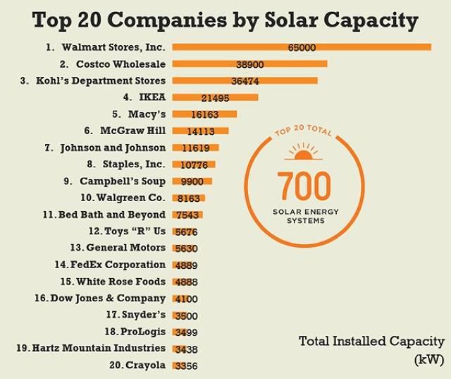 Solar Companies Donate Solar Arrays to Dallas Habitat for Humanity ...