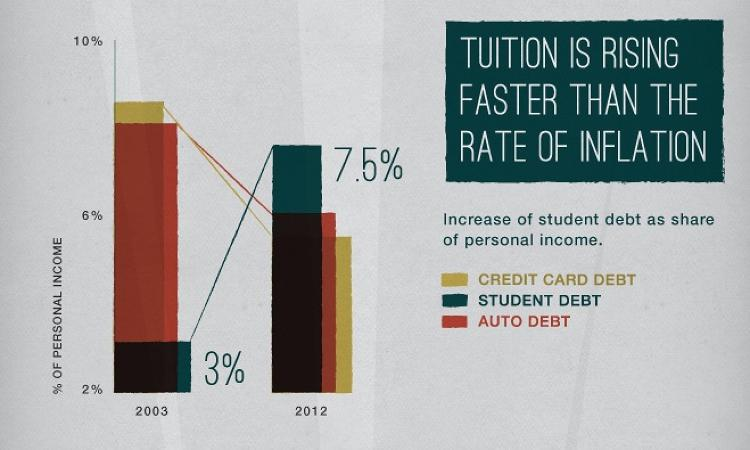 <p>Growth in student debt.</p>
