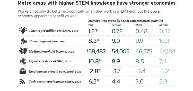 <p>Metro areas with residents who have the highest rates of STEM knowledge also have stronger overall economies and less income inequality.</p>