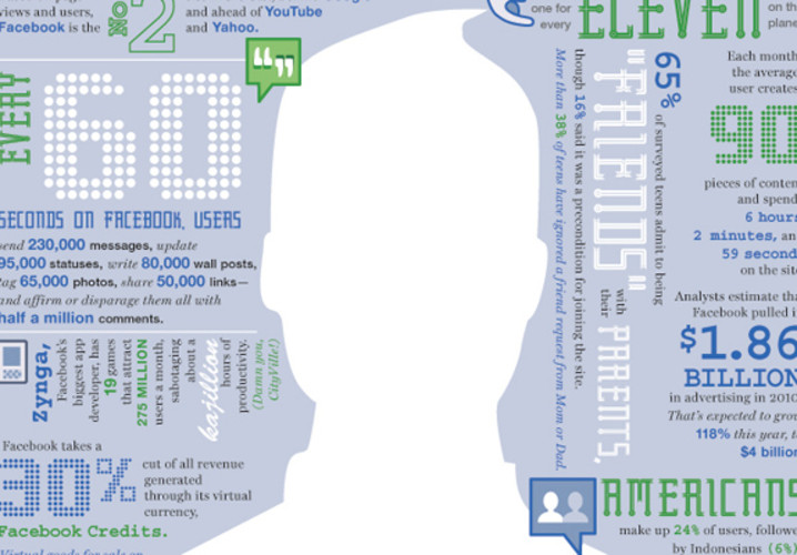 With talk beginning in earnest about Facebook going public, we highlight an info graphic that starts to explore the business of the social network. At the time, it had 610,736,920 member profiles, one for every 11 people on the planet. At the time of this post, it was closing in on a billion.  </br></br> <a href=&quot;http://www.fastcompany.com/magazine/154/numerology-the-business-of-facebook.html&quot;>See it here</a>.