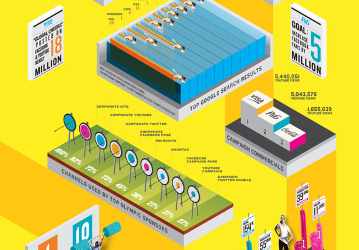 How much bigger is social media in 2012 than it was in 2008? Three times? Ten times? Try 100 times. </br></br> <a href=&quot;http://www.fastcodesign.com/1670386/infographic-whats-different-about-the-2012-olympics-social-media-basically#1&quot;>Read more here</a>