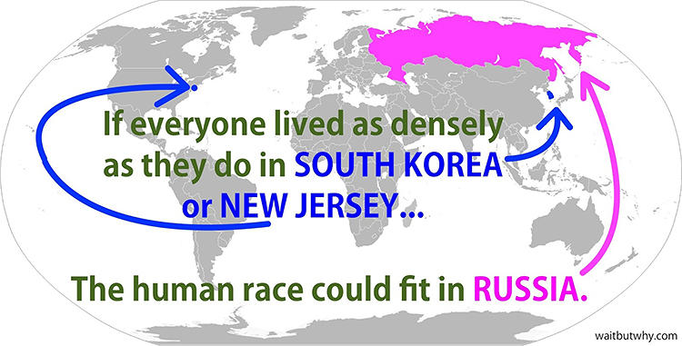 <p>For example, if we lived at the density that people live in Manhattan, the entire global population could fit in New Zealand. Or, look at the possibilities if we lived as they do in New Jersey.</p>