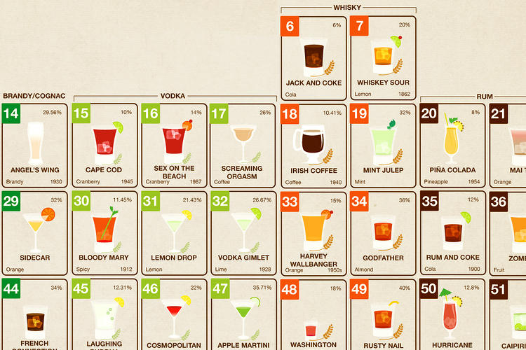 <p>The cocktails chosen for the Periodic Table of Alcohol are the most popular cocktails amongst college students.</p>