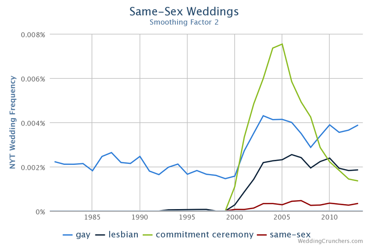<p>A relatively new trend, same-sex marriages have been increasingly documented in the wedding sections since 2000.</p>