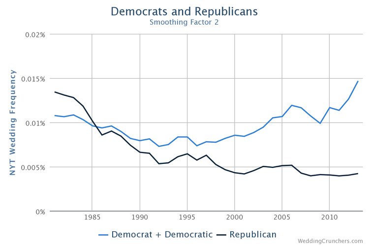 <p>Though the <em>New York Times</em> has a reputation for being liberal, it had highlighted more Republicans in the day of Reagan than Democrats, but that trend reversed by the mid 1980s.</p>