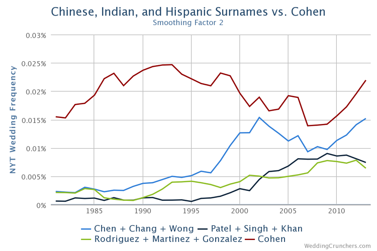 <p>The distribution of the Jewish last name Cohen in the weddings section compared with popular Chinese, Indian, and Hispanic surnames.</p>