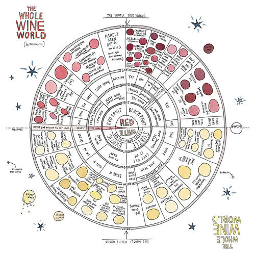 "<p>Best of all is a fold-out poster tucked into the back cover titled ""The Whole Wine World,"" which breaks down reds and whites into an epic hand-drawn infographic for the aspiring sommelier.</p>"