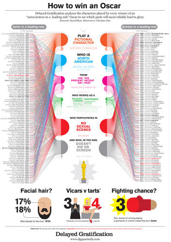 <p><a href=&quot;http://www.dgquarterly.com/&quot; target=&quot;_blank&quot;>How to win an Oscar</a><br /> Click to expand.<br /> &quot;We analyse the characters played by every winner of an 'actor/actress in a leading role' Oscar since 1928 to work out the parts which most reliably lead to glory. Historic South American criminals, it appears, need not apply.&quot;</p>