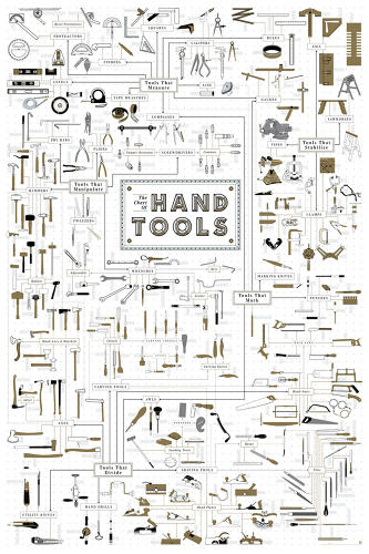 <p>Here's your new workbench porn: The Chart Of Hand Tools, Pop Chart Lab's incredible family tree of everything that saws, hammers, drills, chisels, wrenches, and more.</p>
