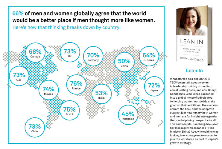 <p>And finally, what we always suspected. &quot;66% of men and women globally agree that the world would be a better place if men thought more like women.&quot;</p>