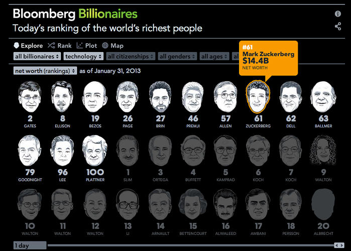 <p>Feeling better about your job after Worst Jobs In History infographic? Feel worse about yourself by comparing yourself to the <a href=&quot;http://www.fastcodesign.com/1671766/infographic-the-richest-people-in-the-world&quot; target=&quot;_self&quot;>Richest People In The World</a> with this infographic. More details <a href=&quot;http://www.fastcodesign.com/1671766/infographic-the-richest-people-in-the-world&quot; target=&quot;_self&quot;>here</a>.</p>