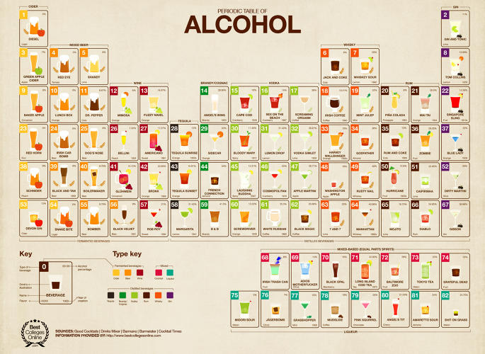<p>The Periodic Table of Alcohol is what Russian chemist Dmitri Mendeleev might have come up with if his penchant for studying chemical cocktails was overwhelmed by his thirst for alcoholic ones. Figure out the chemical makeup of <em>your</em> favorite poison <a href=&quot;http://www.fastcodesign.com/3016436/infographic-of-the-day/the-periodic-table-of-alcohol-schools-college-students-in-booze&quot; target=&quot;_self&quot;>here</a>.</p>