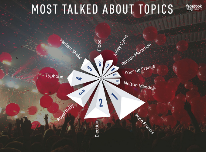 <p>Most talked about topics around the world for 2013.</p>
