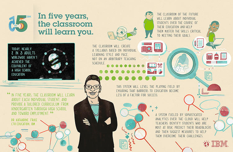 <p>IBM's annual 5-in-5 report offers insight into how the world will be different in five years.</p>
