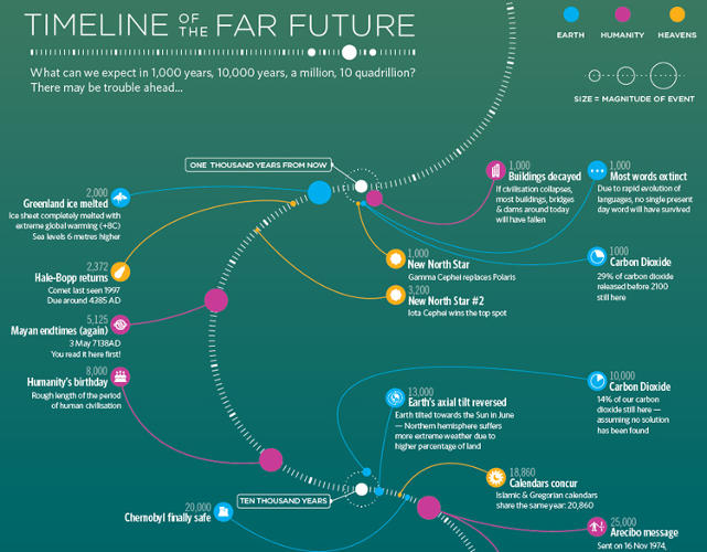 <p>BBC Future kicks off 2014 with their <em>Timeline of the Far Future</em>, a look one hundred quintillion years ahead.</p>