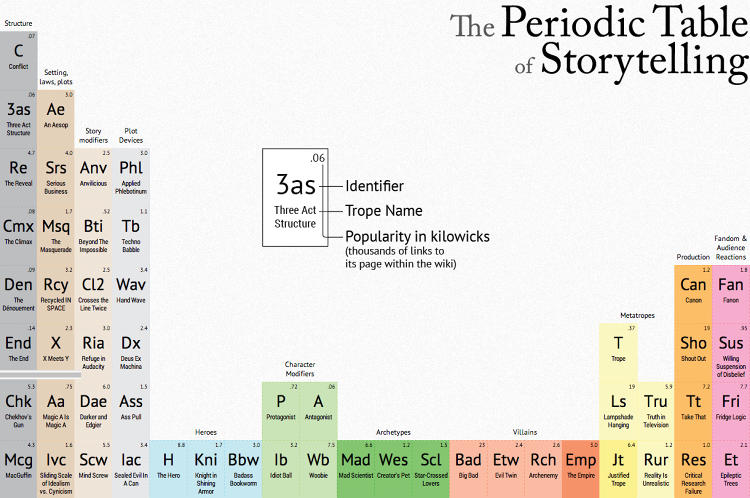 <p>Now it's being used to characterize all of the elements of storytelling in a tongue-in-cheek infographic put together by Design Through Story Telling's James R. Harris.</p>