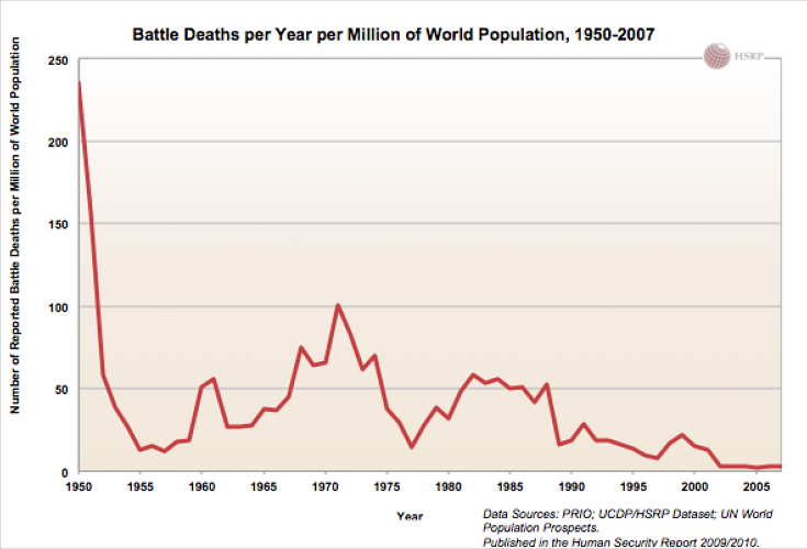 <p>It may seem the world is just as violent as it always was. The numbers say otherwise.</p>