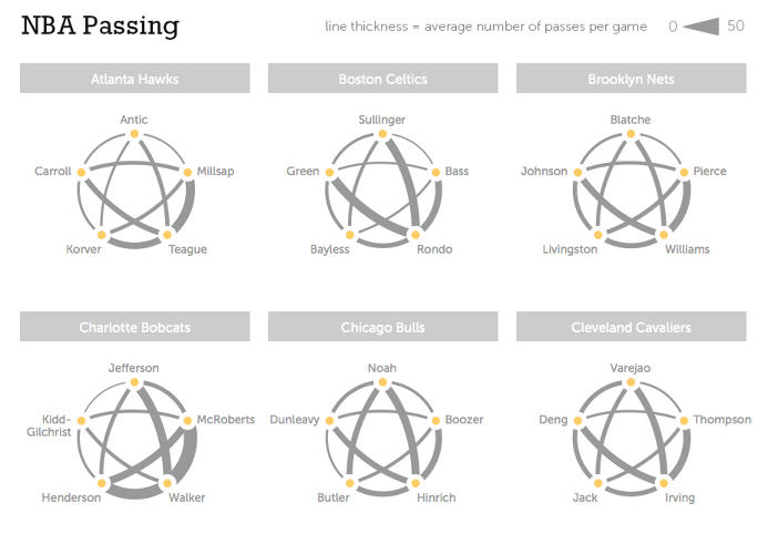 <p>These simple star diagrams show us the passing patterns of every team in the NBA.</p>