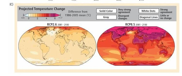 <p>Even if we somehow keep temperatures at only 1°C more than they are today, there will be real problems on the ground, like lowered crop yields and increasing food prices. If we don't do anything, temperatures will rise 4°C.</p>