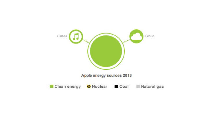 <p>A new report breaks down the kind of energy used by tech companies. This is Apple's breakdown.</p>