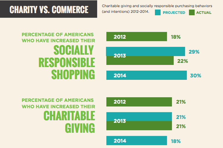 <p>A new survey looks at how Americans want to give back--and shows that charitable buying, not charitable giving, is the trend.</p>