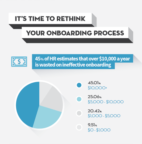 <p>Only 9% of HR professionals thinks their current orientation process doesn't need any help. That leaves a lot of room for improvement.</p>