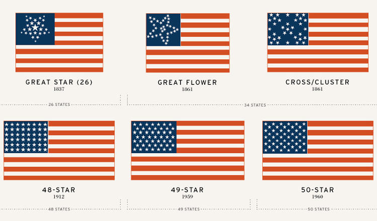 247 years of american flags visualized co design for History of american flags