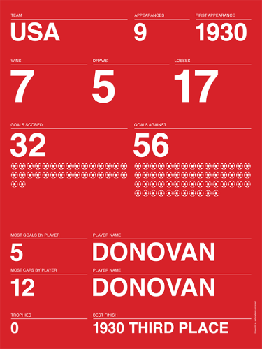 <p><strong>BEST: Typographic Posters Lay Out The 84-Year History of the World Cup</strong></p>  <p>These <a href=&quot;http://www.fastcodesign.com/3031693/infographic-of-the-day/the-world-cups-84-year-history-reduced-to-typographic-posters&quot; target=&quot;_self&quot;>typographic posters</a> lay out everything you've ever wanted to know about World Cup history: They illustrate the historical stats of all 32 competing teams, including the date of their first appearance, number of wins, draws, losses, and goals scored. [<a href=&quot;http://www.fastcodesign.com/3031693/infographic-of-the-day/the-world-cups-84-year-history-reduced-to-typographic-posters&quot; target=&quot;_self&quot;>Link</a>]</p>