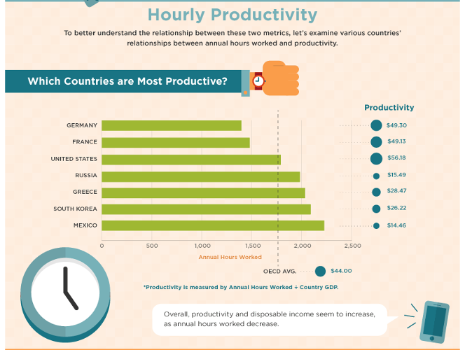 <p>Germans are the real masters of productivity, based on hours worked in relation to GDP. South Korea and Mexico fare the worst, with the U.S. coming in a not-too-shabby third.</p>