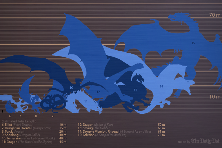 <p><strong><a href=&quot;http://www.fastcodesign.com/3029922/infographic-of-the-day/an-illustrated-guide-to-the-biggest-dragons-in-fantasy&quot; target=&quot;_self&quot;>An Illustrated Guide To The Biggest Dragons In Fantasy</a></strong></p>  <p>Who'd win in a fight, Smaug from Tolkien's <em>The Hobbit </em>or Balerion in Game of Thrones? To settle hypothetical dragon-fight scores, the awesomely geeky folks over at <a href=&quot;http://www.dailydot.com/geek/how-big-are-game-of-thrones-dragons/&quot; target=&quot;_blank&quot;>The Daily Dot </a>researched the sizes of famous dragons across various fantasy universes. From Mushu in Mulan to Harry Potter's Hungarian Horntail to Shenlong from Dragon Ball Z, the dragons are ordered smallest-to-largest in a playful infographic by Max Fleishman and Fernando Alfonso III. Check it out <a href=&quot;http://www.fastcodesign.com/3029922/infographic-of-the-day/an-illustrated-guide-to-the-biggest-dragons-in-fantasy&quot; target=&quot;_self&quot;>here</a>.</p>
