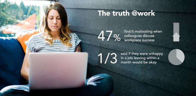 <p>Fifty-six percent of U.S. workers reported that if they were fired from a job, they would work to hide this information, and 70% of U.S. workers between the ages of 25 and 34 said if they were fired, they wouldn't be honest about it.</p>