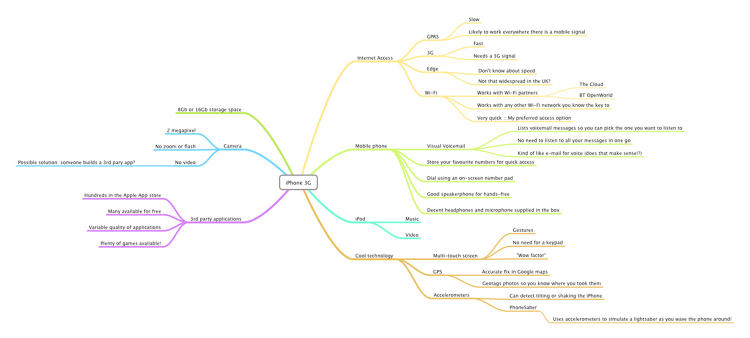 <p>Mindnode: Mindmapping software for the iPhone, iPad, and the Mac.</p>