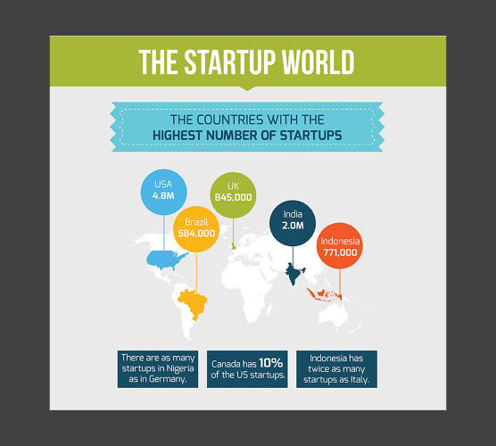 <p>Silicon Valley may rule, but the countries with the most startups may surprise you.</p>