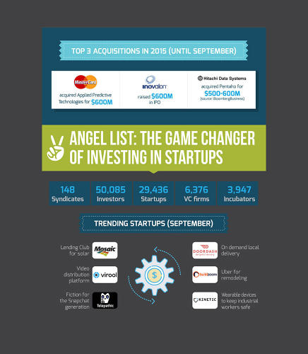 <p>Over 50,000 investors are helping startups get their ideas to market.</p>
